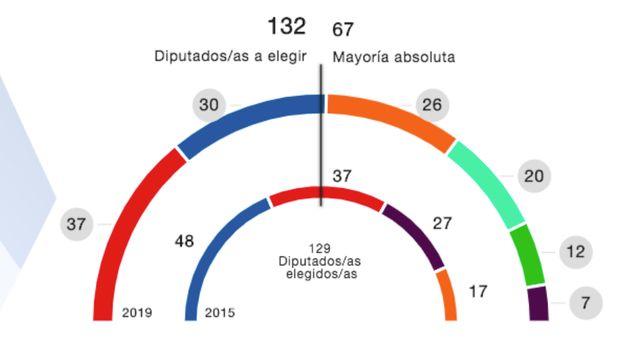 El PSOE gana en la Comunidad de Madrid, pero la derecha