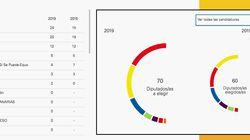 El PSOE gana en Canarias y los números hacen difícil las