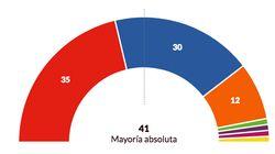 El PSOE gana en Castilla y León tras 32 años de dominio del PP pero no podrá
