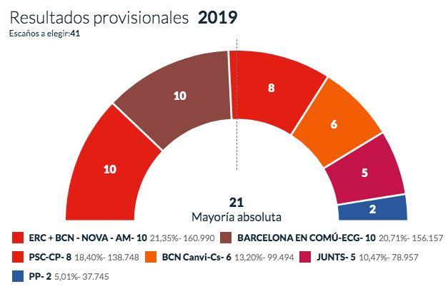 Valencia y Cádiz, los únicos 'Ayuntamientos del Cambio' que aguantan tras el