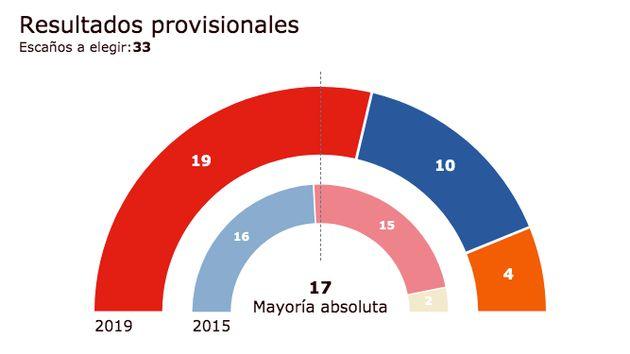 El PSOE de García-Page logra mayoría absoluta en Castilla-La
