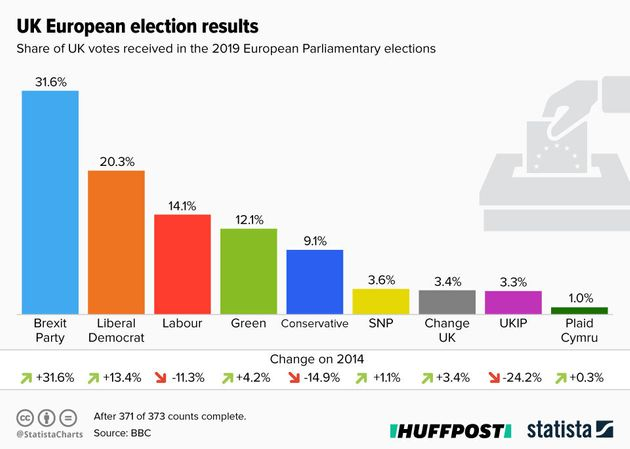 The European Election Result Explained For Non-Europeans (And Anyone Else Who Hasn't Kept