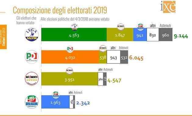Salvini sottrae quasi due milioni di voti a Di Maio: l'analisi delle europee di