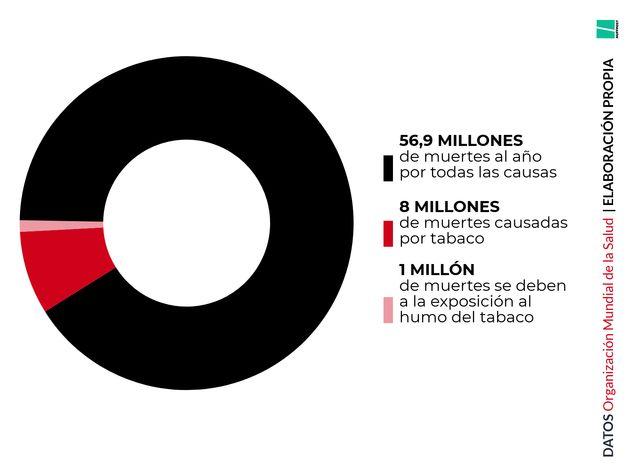 37 datos para convencerte del peligro del tabaco y animarte a dejar