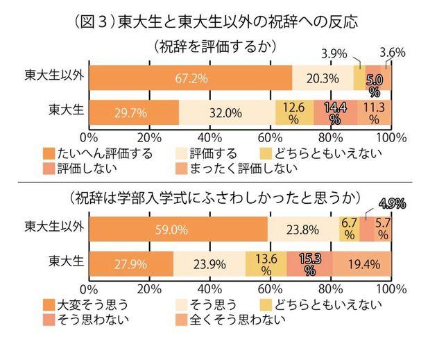 上野千鶴子氏の祝辞を「評価」したのは誰だったか 東京大学新聞がアンケート調査