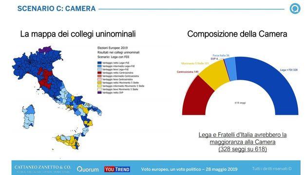 Simulazione Europee: Lega e Fratelli d'Italia avrebbero la maggioranza in entrambe le
