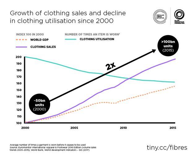 年々増加する衣料の販売数と、低下する再利用数のグラフ