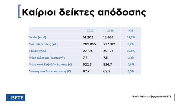 ΑΕΠ: Πάνω από 25,7% η άμεση και έμμεση συμβολή του