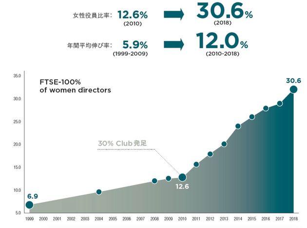 イギリス・ロンドン証券取引所のFTSE100における女性役員比率。30%clubのキャンペーン発足を境に急激に上昇している。