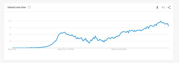 Google search interest in Nesamani over 29 and 30