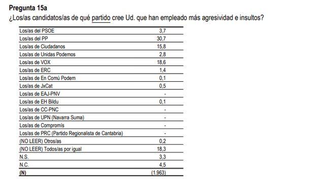 Los españoles han hablado: estos son los políticos que más han insultado en