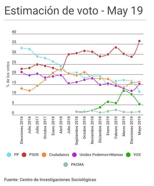 Los españoles, a favor de un Gobierno en solitario del PSOE según el