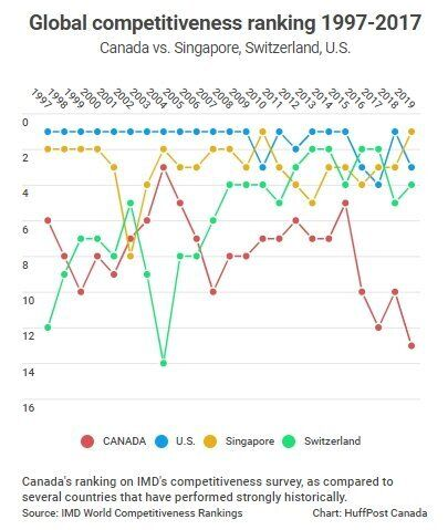 World's Most Competitive Economies: Canada Falls To Lowest Spot Ever In