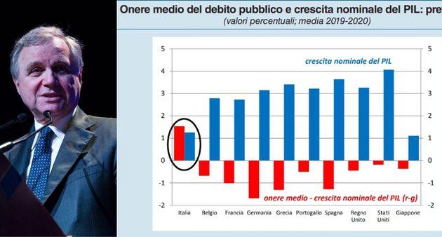 Questo grafico di Banca d'Italia spiega perché sale lo