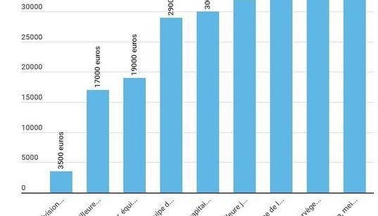 Où se situent les salaires des Bleues par rapport aux autres