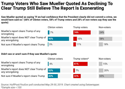 Trump Voters Who Heard Mueller Decline To Clear Trump Still Think His Report Clears