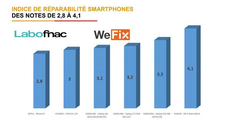 Les six smartphones de référence classés selon leur indice de