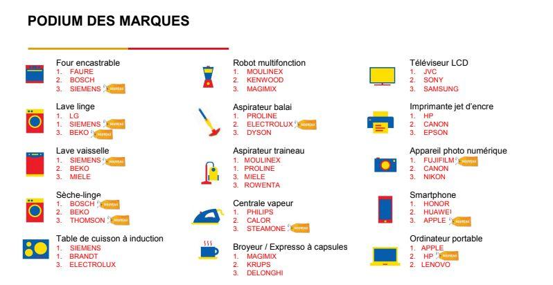 Le podium des marques d'électroménager les plus fiables selon le baromètre SAV de...