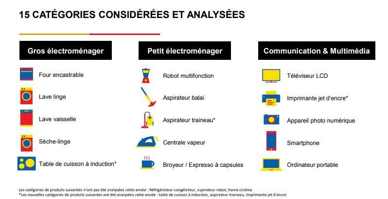 Les quinze catégories de produits examinées par le baromètre du SAV de Fnac