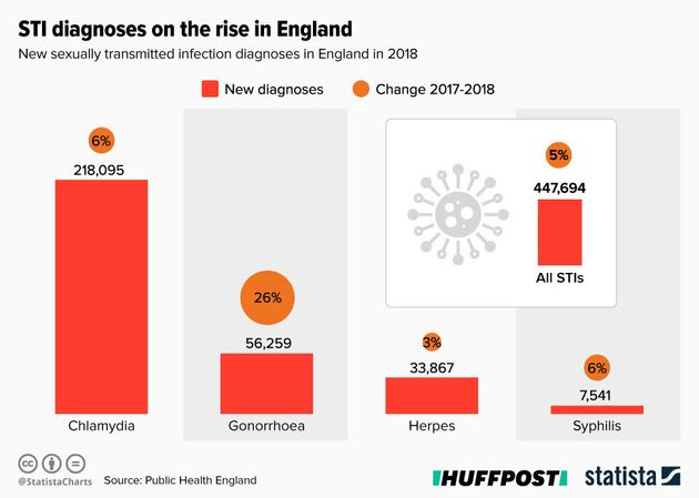 New STI Stats Reveal Soaring Rates of Gonorrhoea And