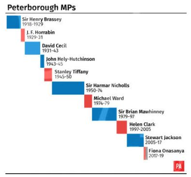 Peterborough hasswung between Labour and Tory for