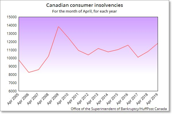 Canada Sees Big Jump In Consumers Going