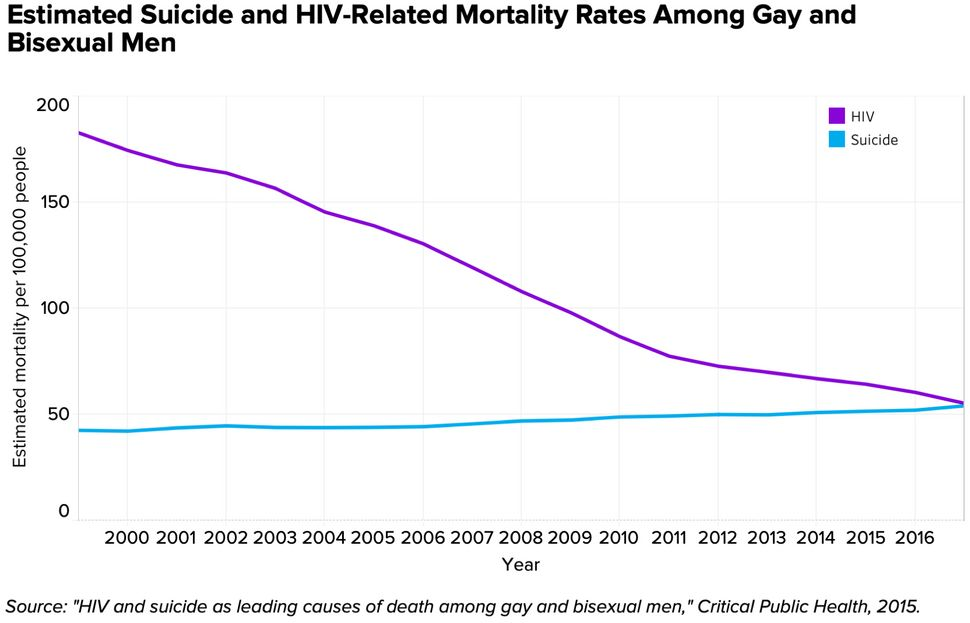 Gay Suicides Are On The Rise. This Epidemiologist Explains