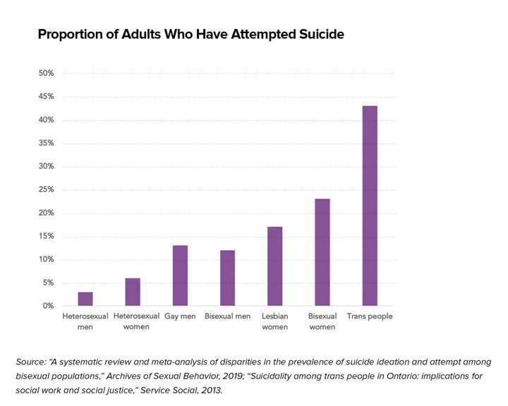 A look at the disparities in suicide rates between straight and LGBT populations, with data based on a Canadian survey.