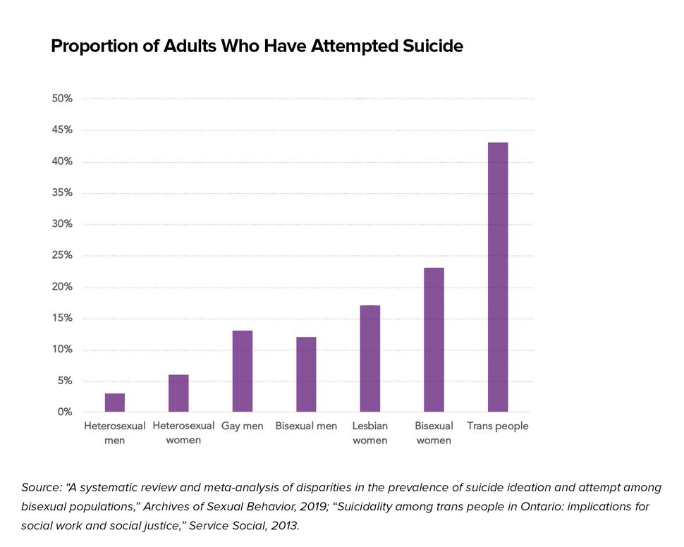 A look at the disparities in suicide rates between straight and LGBT populations, with data based on...
