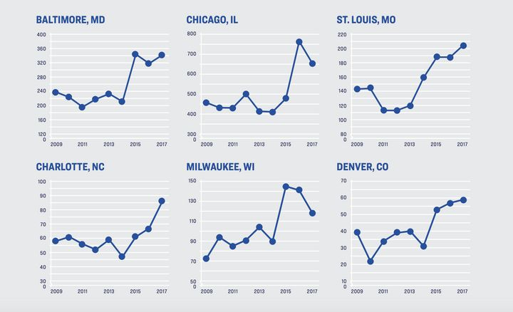 Homicides have been on the rise throughout major cities in the U.S., including the ones in these graphs. While these cities e