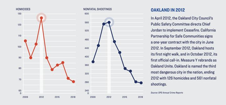 The graph by Giffords Law Center shows where Oakland's homicides and nonfatal shootings were at during the year of 2012, when