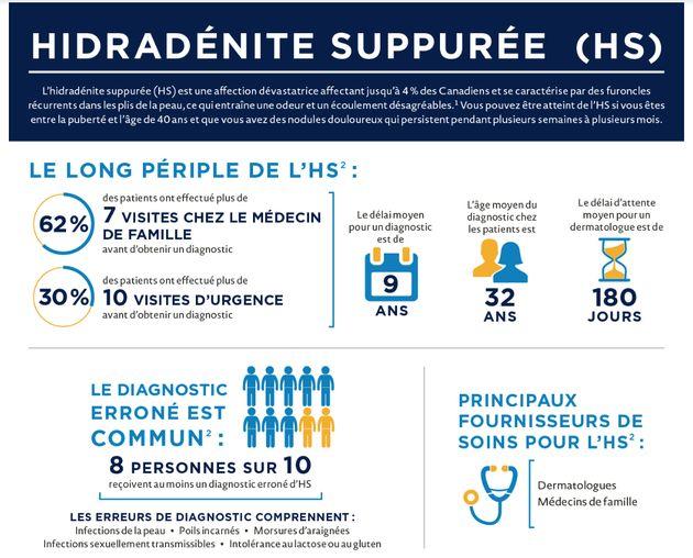 L'hidradénite suppurée: ma maladie de