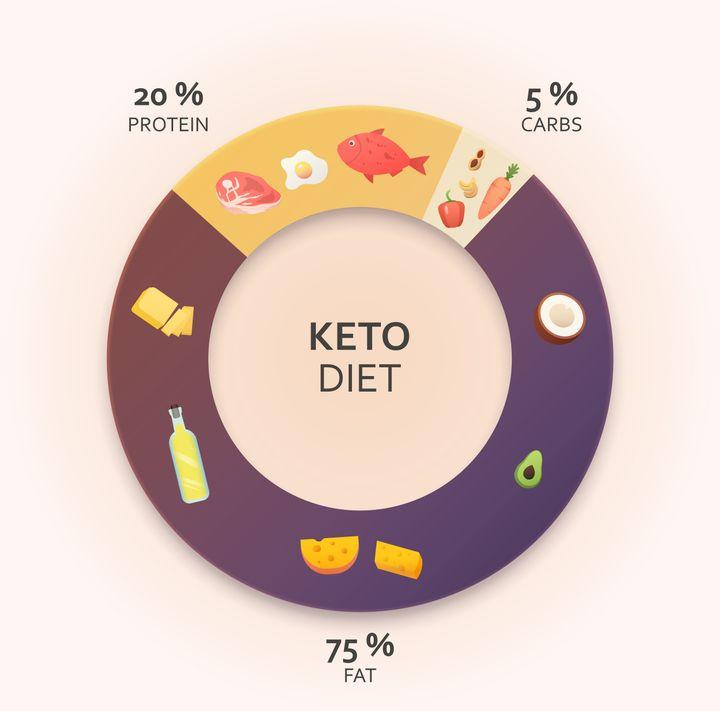 A dieta cetogênica tem: 75% de gordura, 20% de proteína e 5% de carbs.
