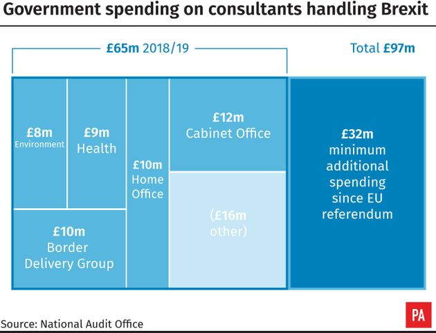 Brexit Preparations Have Cost The Government £97m So Far, Report