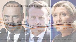 SONDAGE EXCLUSIF - Macron et Philippe se neutralisent, Le Pen peut