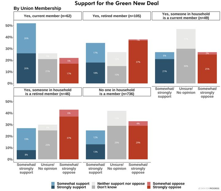 Data for Progress' online poll shows that active union workers are strong supporters of the Green New Deal.