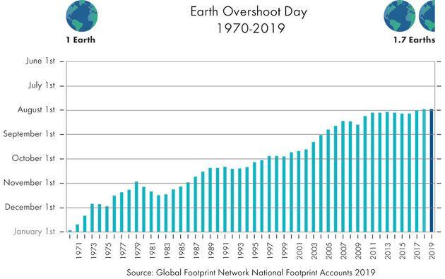 1970년 이후 지구용량 초과의 날 추이.