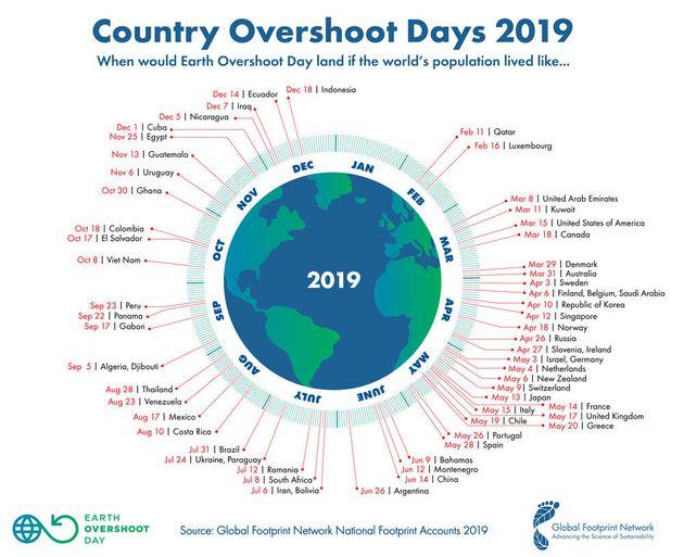 전세계인이 각 나라의 생태자원 소비수준을 채택할 경우의 `지구용량 초과의 날' 변동 비교. GFN