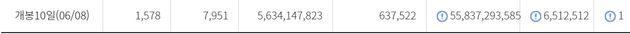 영화 '기생충'이 650만 관객을