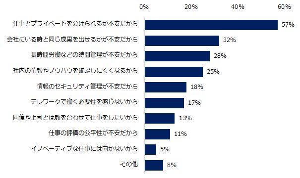 テレワーク経験者の7割が満足と回答。その利点と実態は?(調査結果)