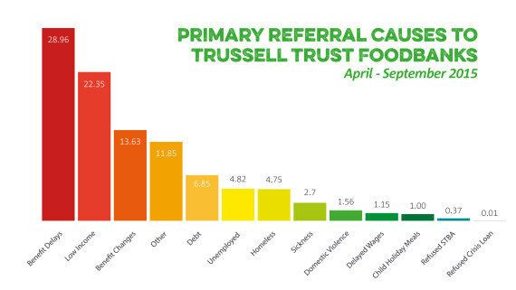 Tax Credit Cuts Will Result In More Families Using Foodbanks, Trussell Trust