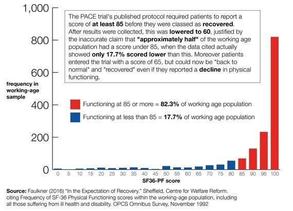 The Misleading Research at the Heart of Disability