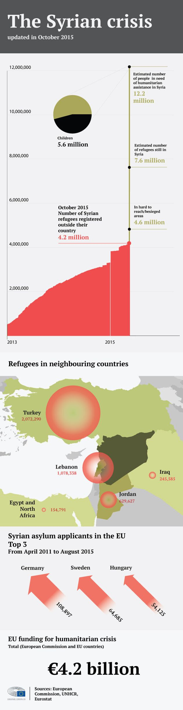 The Syrian Crisis in Figures: Refugees, Asylum Seekers, EU