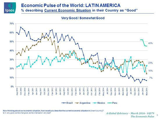 Economy Matters: The View From