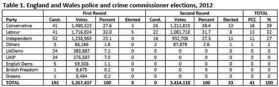 Police and Crime Commissioners: The Forgotten
