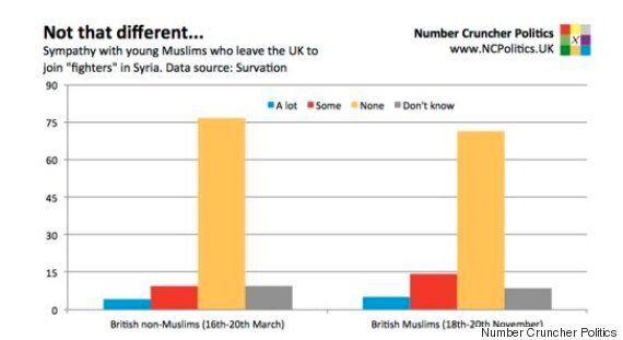On British Muslims and
