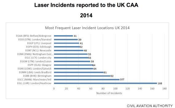 British Airways Pilot Attacked By 'Military Strength' Laser Suffers Serious Retina