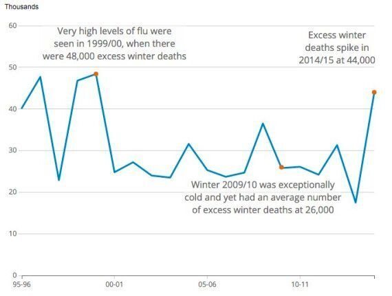 Jeremy Hunt Criticised For 'Excess Death' Winter Spike After Linking Issue With Junior Doctors'