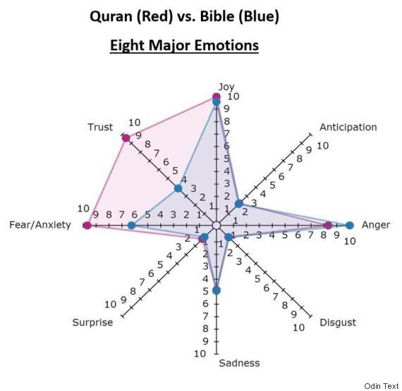 Bible And Quran Text Analysis Reveals 'Violence' More Common