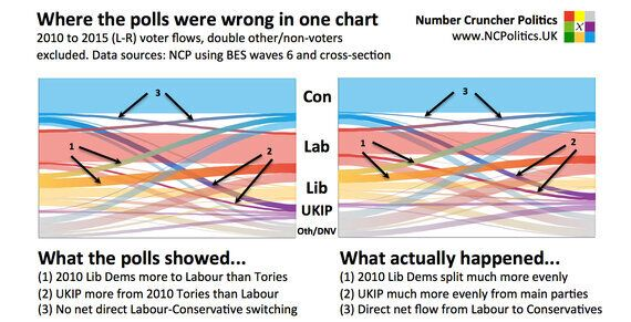 Explained - Where the Polls Went Wrong in